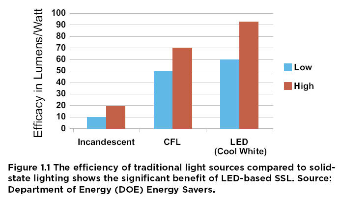 Comparison of Lumens per Watt