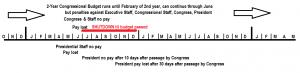 timeline for shutdown